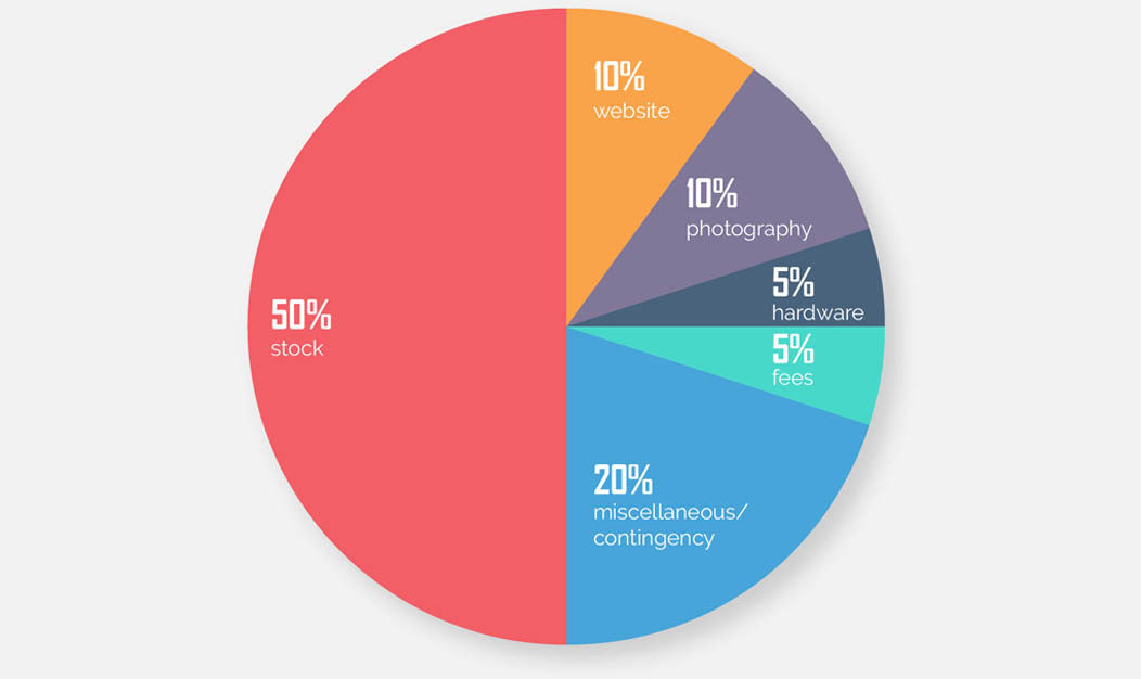 Pie chart showing clothing line start up costs