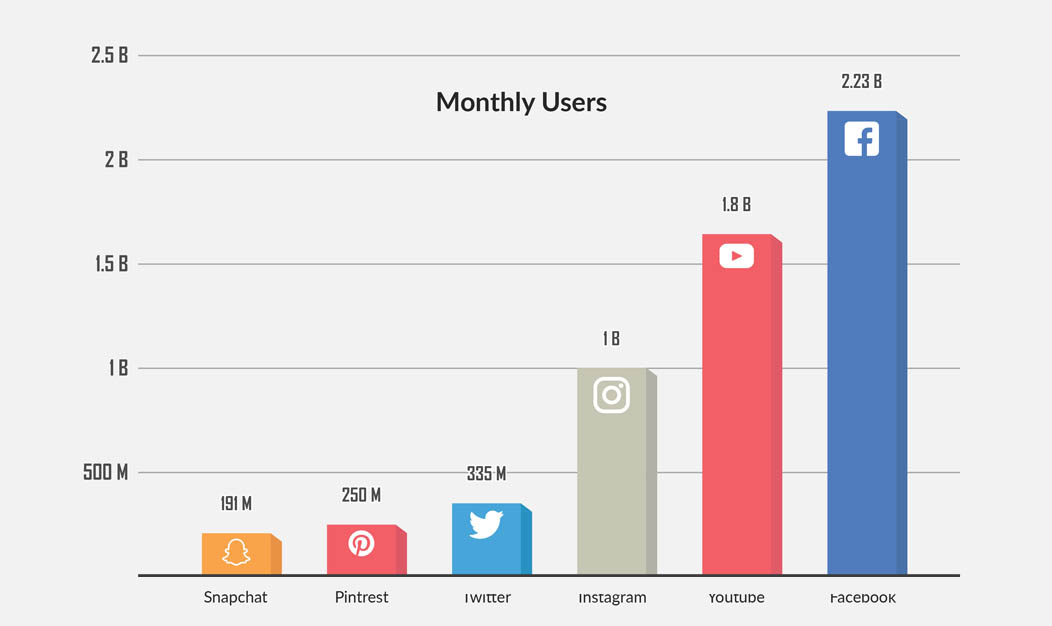 Social Media monthly users